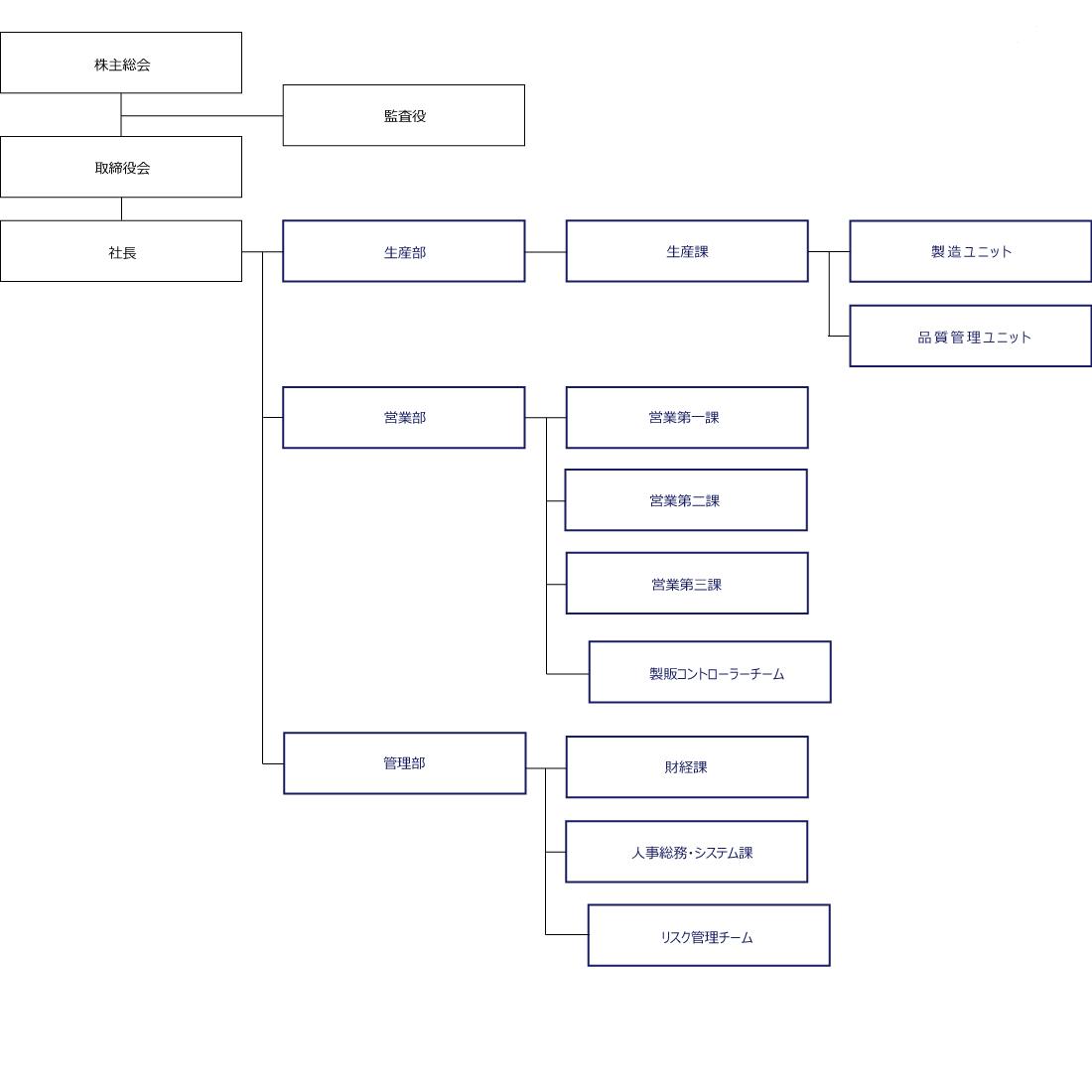 第一紡績グループ組織図