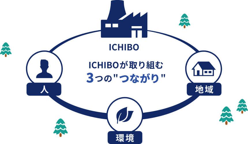 ICHIBOが取り組む3つの取り組み